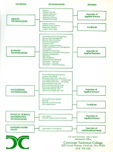 1970s_ctc_divisions_breakdown_of_technologies